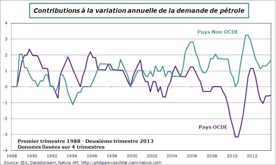 Pétrole-dynamique de la demande