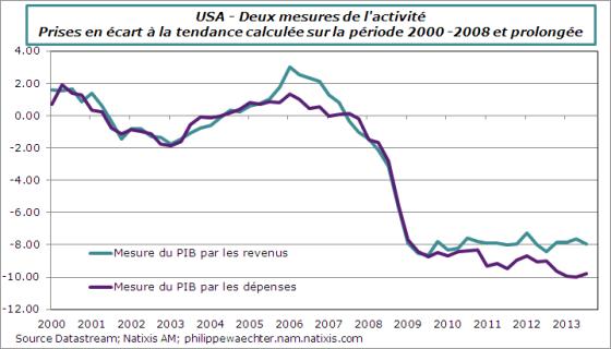 USA-2013-T3-GDP-GDI