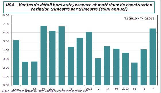 USA-2013-T4-Retail sales