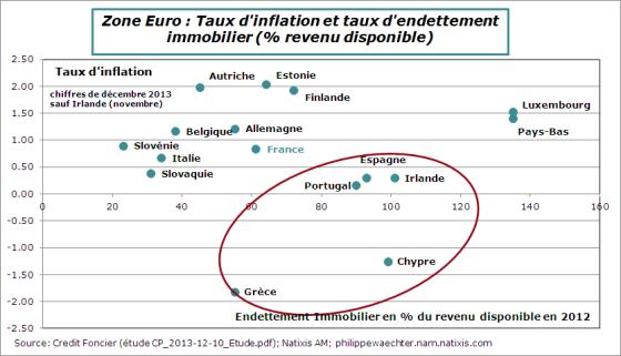 ZE-endettement-menages-inflation