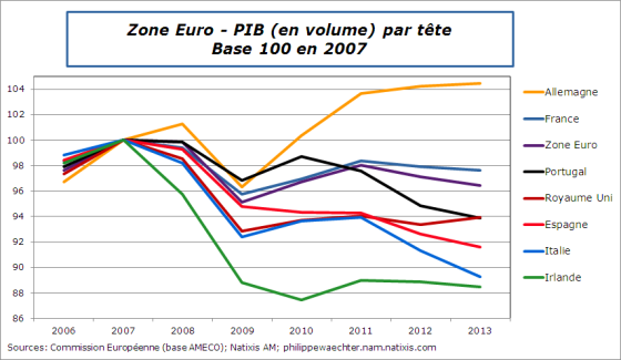 ZE-PIBpartete-2006-2013