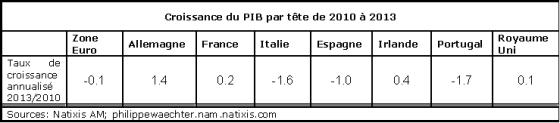 ze-pibpartete-cro2010-2013