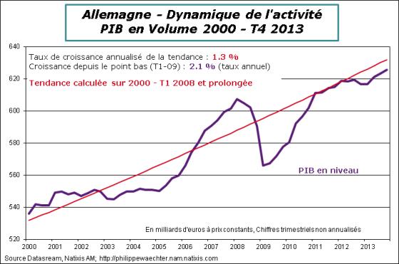 Allemagne-2013-T4-PIBtendance