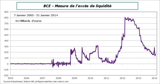BCE-204-02-04-liquidité