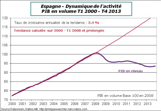 espagne-2013-T4-PIB-tendance