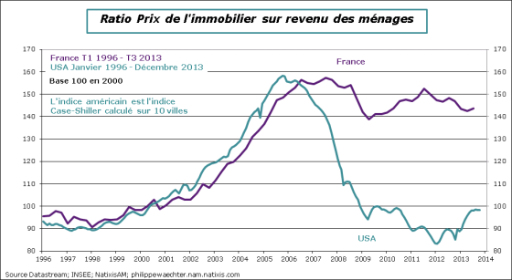 France-2013-T3-rapportimmo-revenu-France-USA