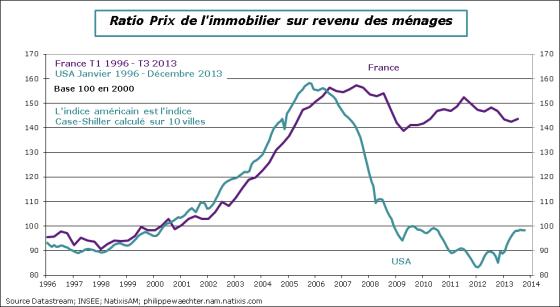 Prix de l 39 immobilier en france deux mesures simples de chert relative - Prix de l immobilier en france ...