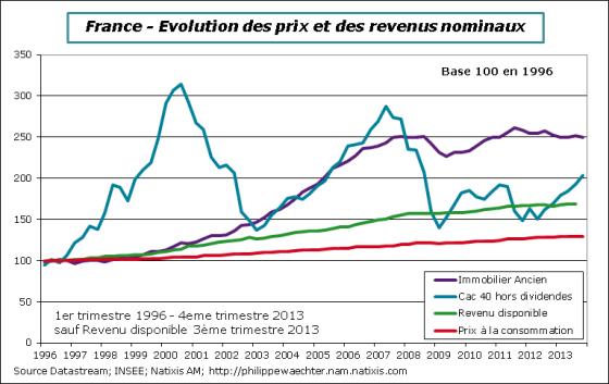France-2013-T4-Comp-Immo-CAC-revenu-CPI