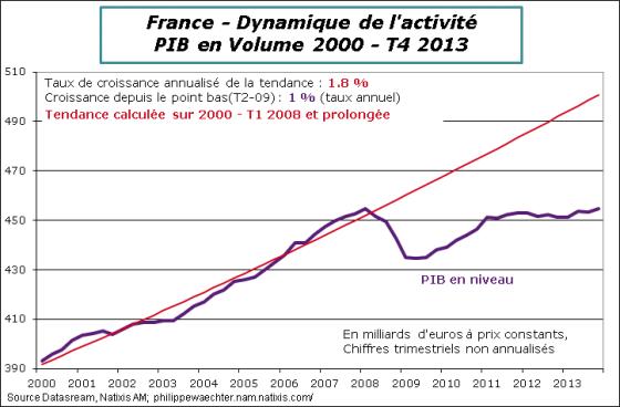 France-2013-T4-PIB-Tendance