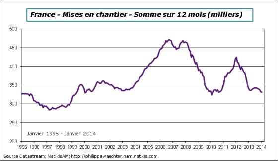 France-2014-Janvier-Misesenchantier