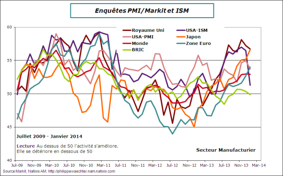 global-2014-janvier-pmi