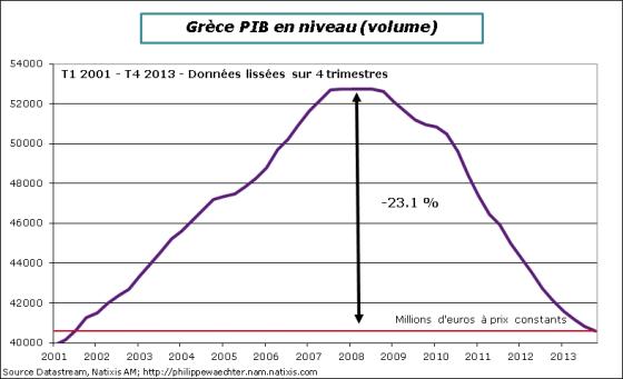 Grece-2013-T4-PIB