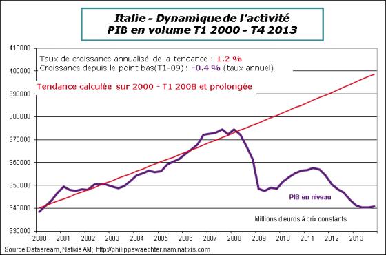 Italie-2013-t4-pib-tendance