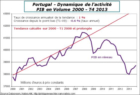 Portugal-2013-T4-PIB-tendance