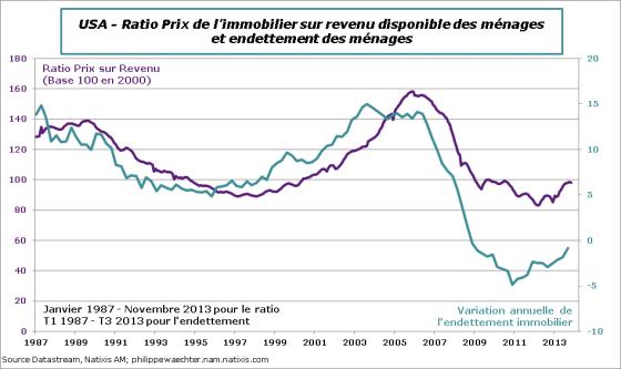 usa-2013-Novembre-Immo-ratio-dette