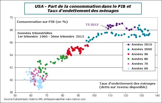 USA-2013-T3-dette-conso