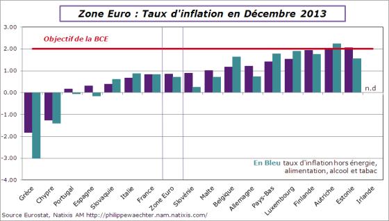 ze-2013-decembre-inflation-pays