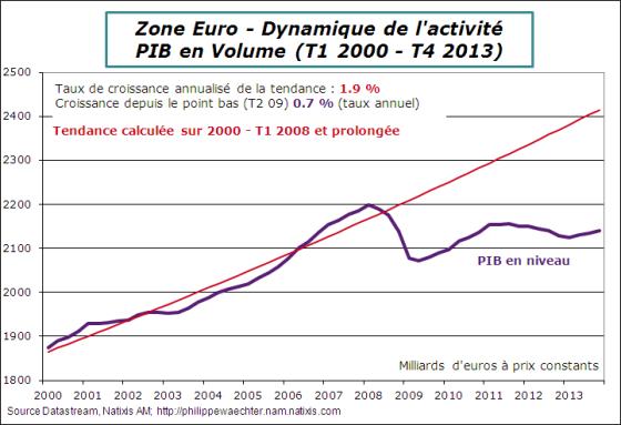 ZE-2013-T4-GDP-Trend