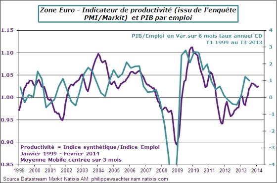 ze-2014-fevrier-pmi-productivité