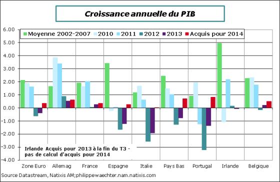 ze-Croissance-annuelle-2002-2013