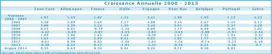 ZE-Croissanceannuelle 2000-2013
