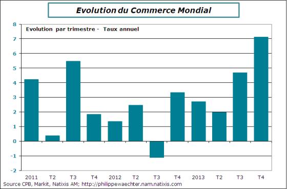 commerceMondial-2013-T4-var-annuelle