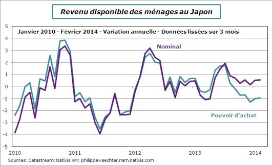 Japon-2014-fevrier-revenu