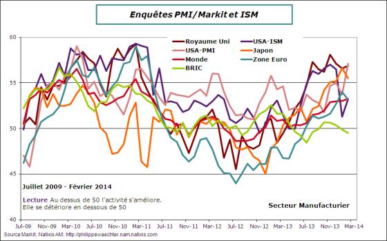 Monde-2014-février-pmi-manuf
