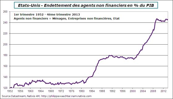 USA-2013-T4-Detteagentsnonfinanciers