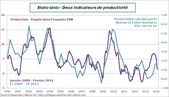 usa-2014-febrier-ism-productivité