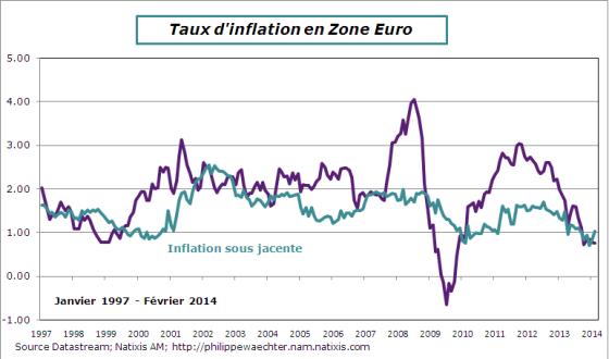ZE-2014-Fevrier-inflationFlash
