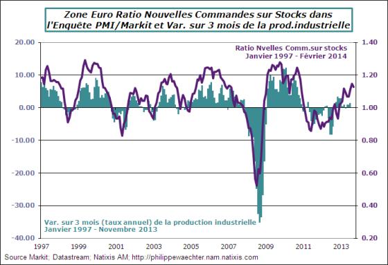 ZE-2014-Fevrier-PMI-ratio