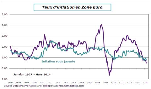 ze-2014-mars-inflation