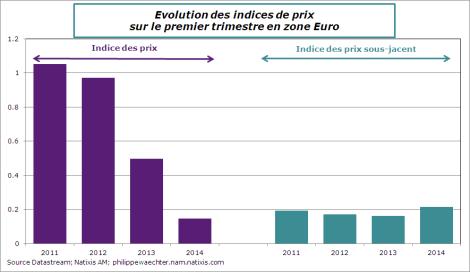 ze-2014-mars-inflationT1