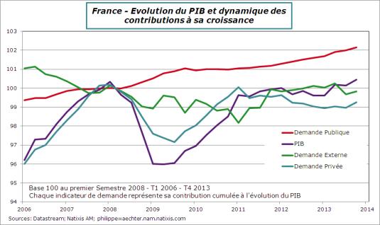 France-2013-T4-PIB-Contrib-Cumul-06-13