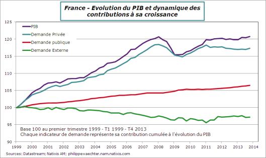 France-2013-T4-PIB-Contrib-Cumul-99-13