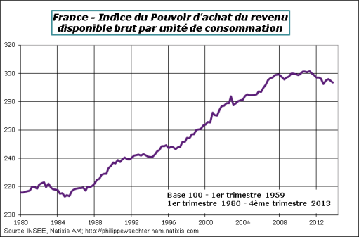 France-2013-T4-pouvoirachat