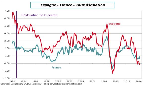 France-Espagne-Inflation-1992-2014