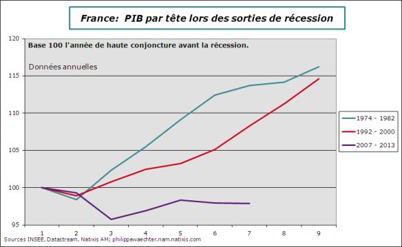 France-PIBpartete-comp2007-2013