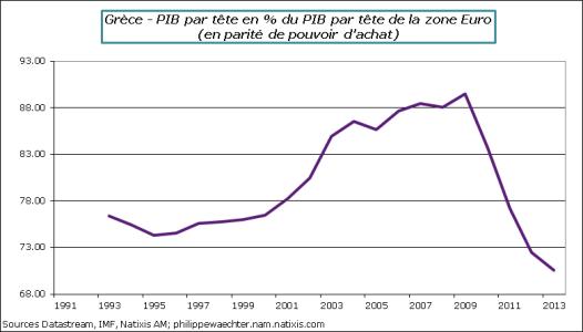 Grece-2013-A-PIBpartete-ZE