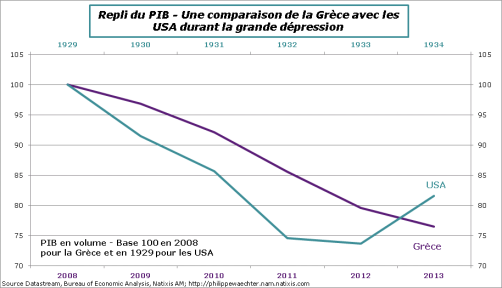 Grece-USA-Comparaison de PIB