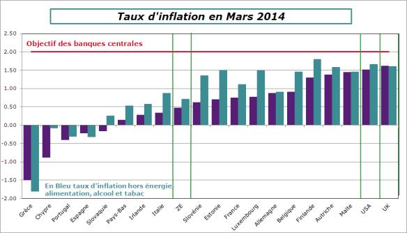 inflation-comp-mars2014