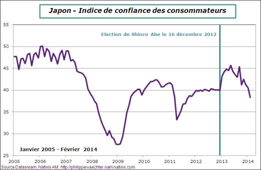 japon-2014-fevrier-confiance-menages