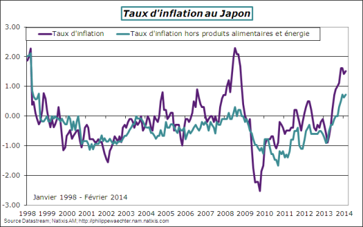 Japon-2014-Fevrier-inflation