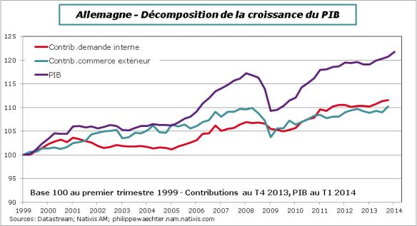 Allemagne-2014-décomp-PIB