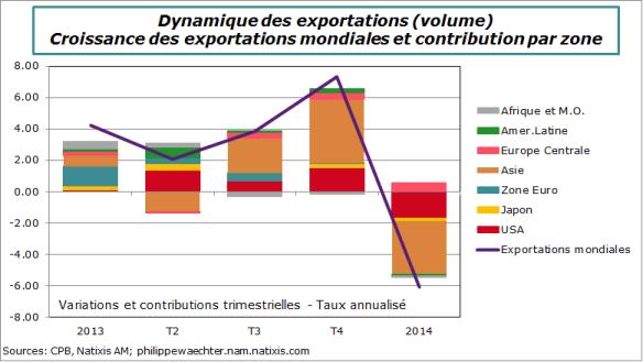 Dynamique-Exports-Mondiales-T1-2014