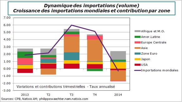 Dynamique-Imports-Mondiales-T1-2014