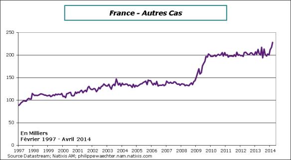 France-2014-avril-Autres cas