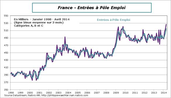 France-2014-Avril-entrees-PoleEmploi