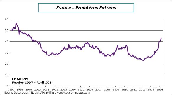 France-2014-avril-Prem-entrees